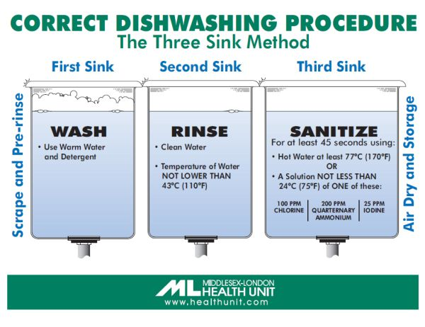 A picture of the three compartment method of dishwashing