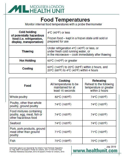 A picture of the poster that tells you what temperatures to cook different types of food to