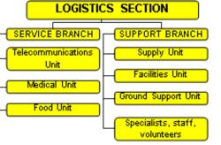 Incident Management System — Middlesex-London Health Unit